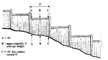 Fence height on a slope